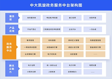 中大金赞 官网政务服务中台